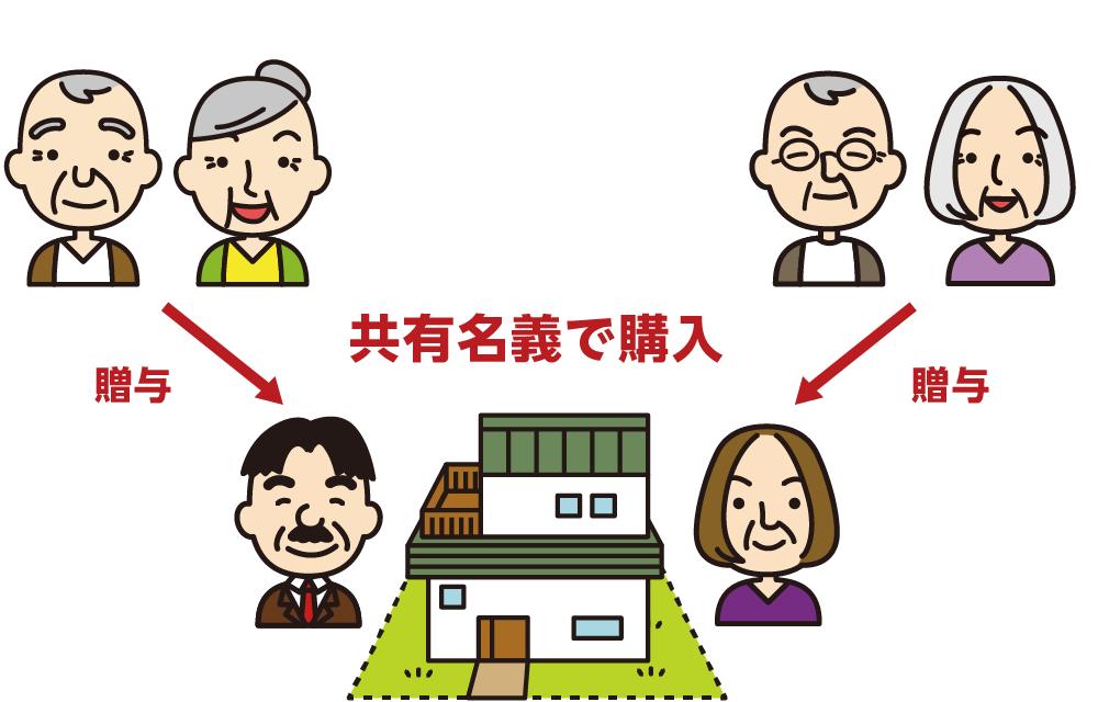共有名義で家を購入するイメージ