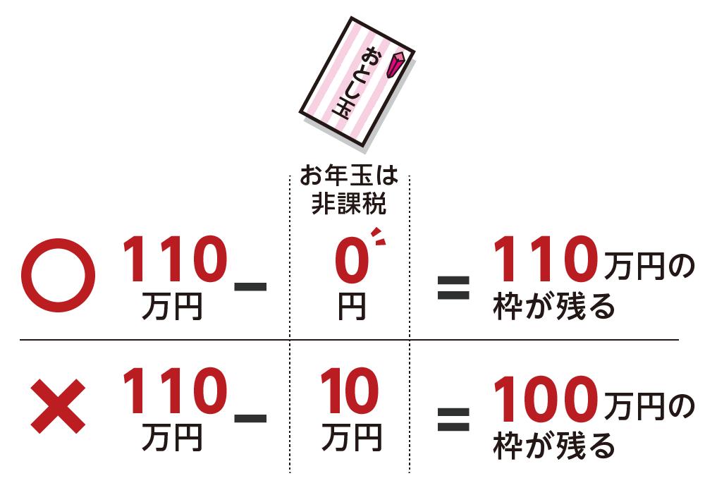 お年玉を合計10万円もらった場合の暦年贈与(毎年の贈与税の非課税枠)の考え方