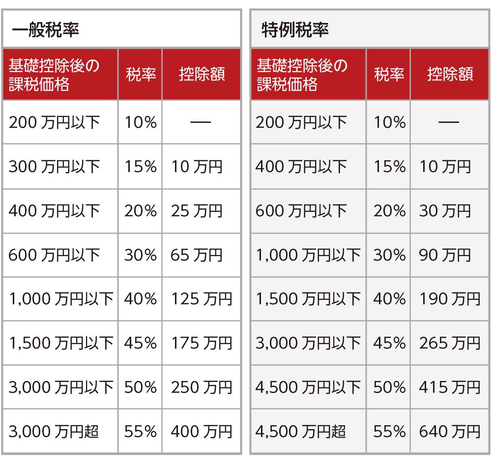 贈与税の税率表