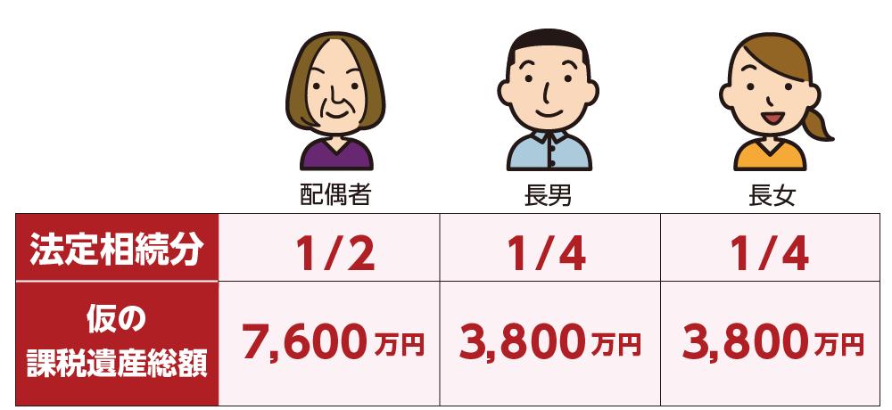 仮の課税遺産総額