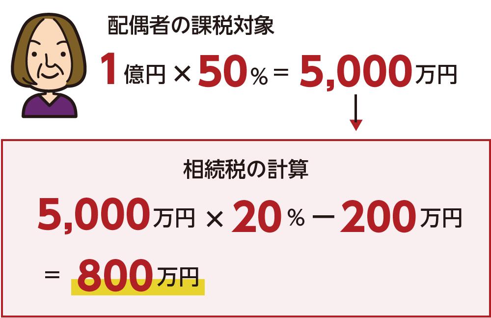 配偶者の課税対象 相続税の計算