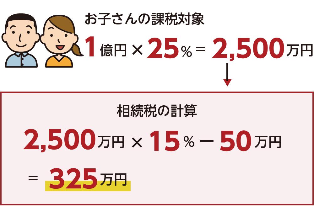 子の課税対象 相続税の計算