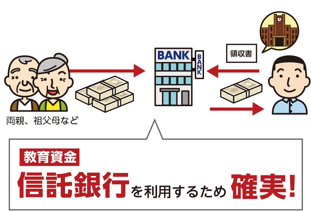 信託銀行を活用 贈与 非課税