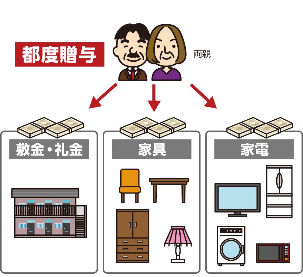 敷金・礼金・家具・家電等の費用を非課税にするイメージ 新生活