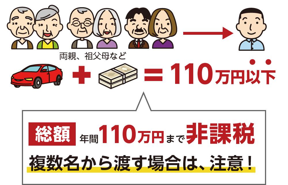 年間110万円まで非課税