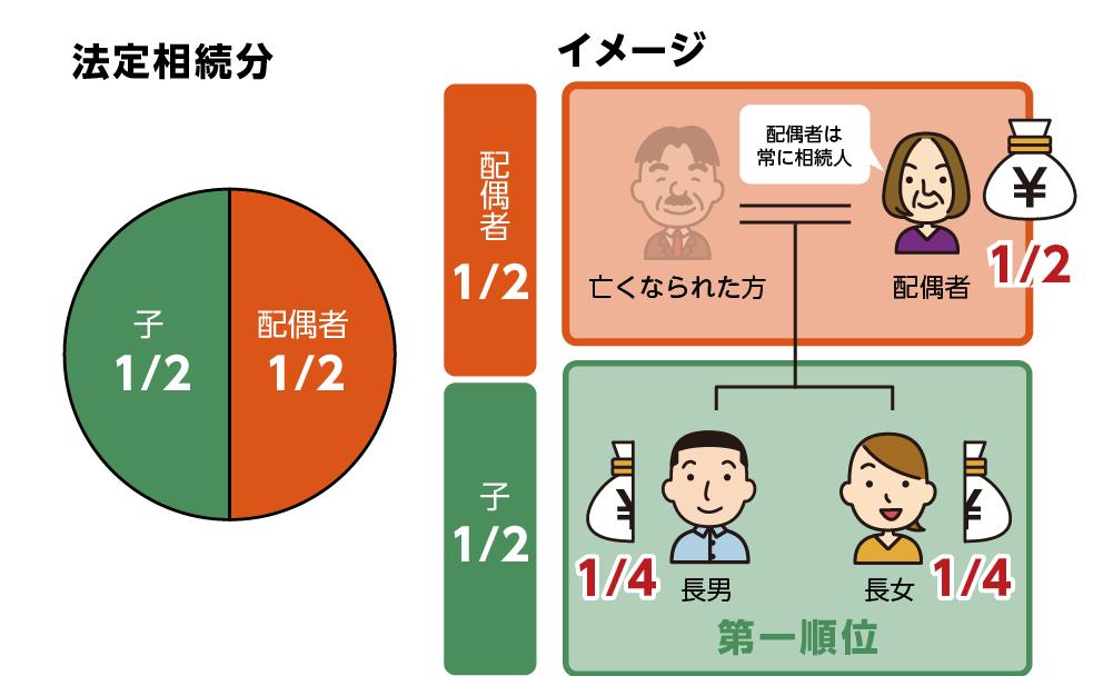 法定相続分割合 相続人が配偶者とお子さん(2人/長男・長女)の場合