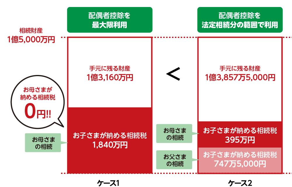 2つのケース相続税と手元に残る財産の差