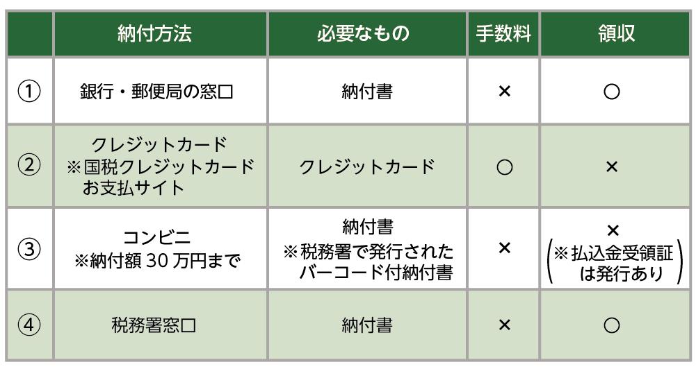 選べる納付方法の詳細