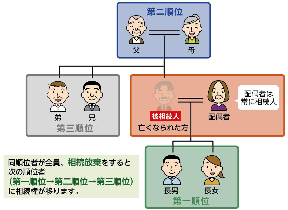 相続関係図と相続放棄による順位変更