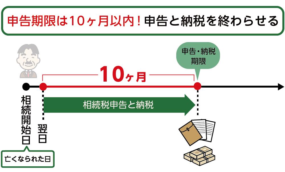 相続税の申告期限は10ヶ月以内