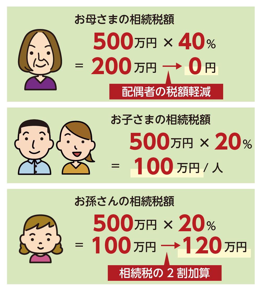 2割加算の計算方法(各自の相続税が決まった後)