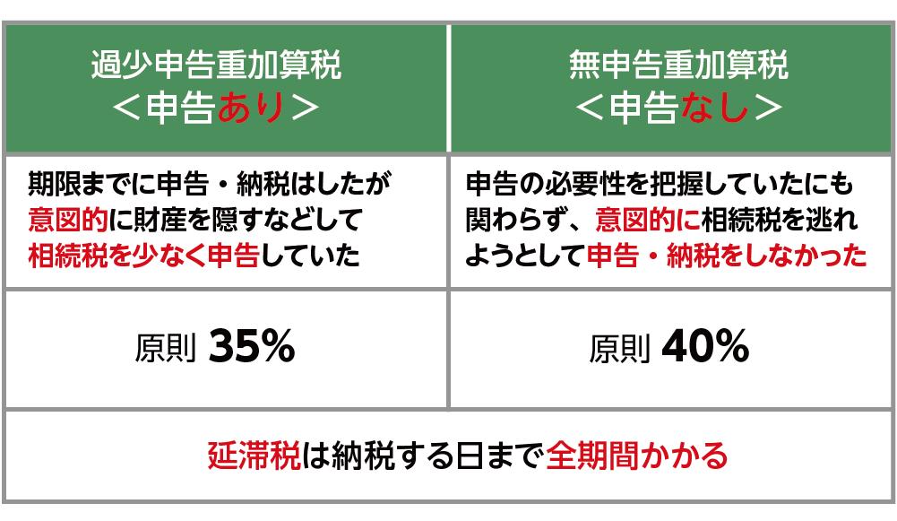 重加算税 種類 税率