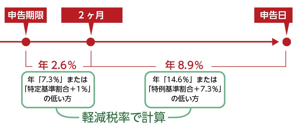 延滞税 計算例