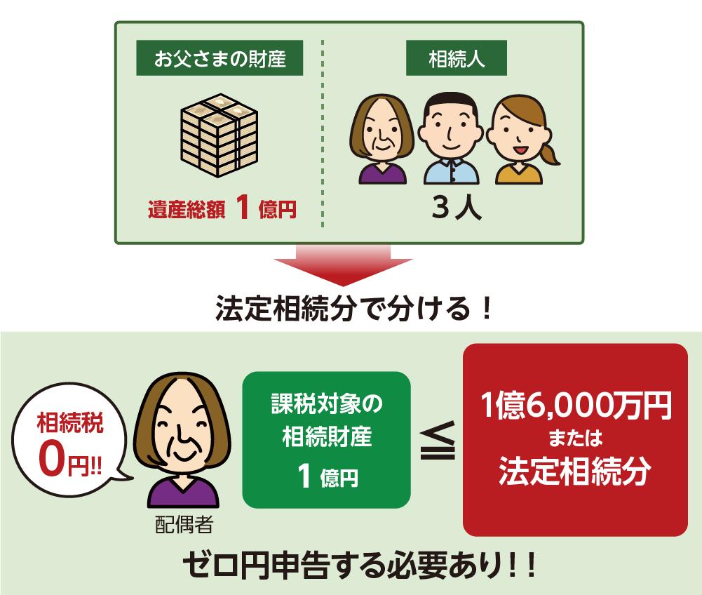 小規模宅地の特例で配偶者の相続税がゼロ円になっても申告が必要