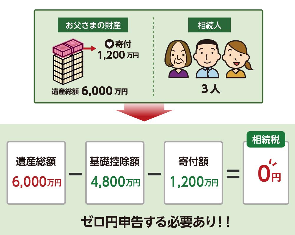 寄付によって相続税がゼロ円になる場合も申告が必要