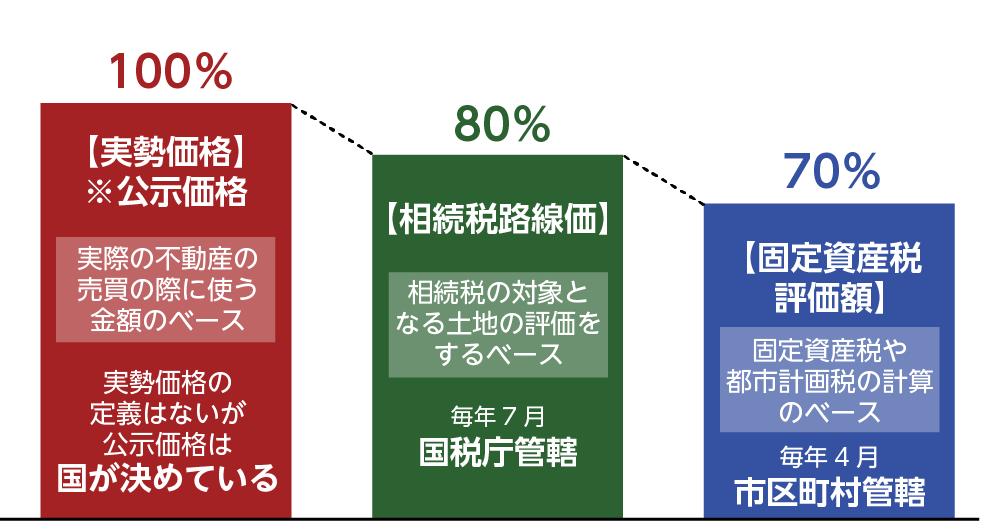 土地の価格 種類 比較