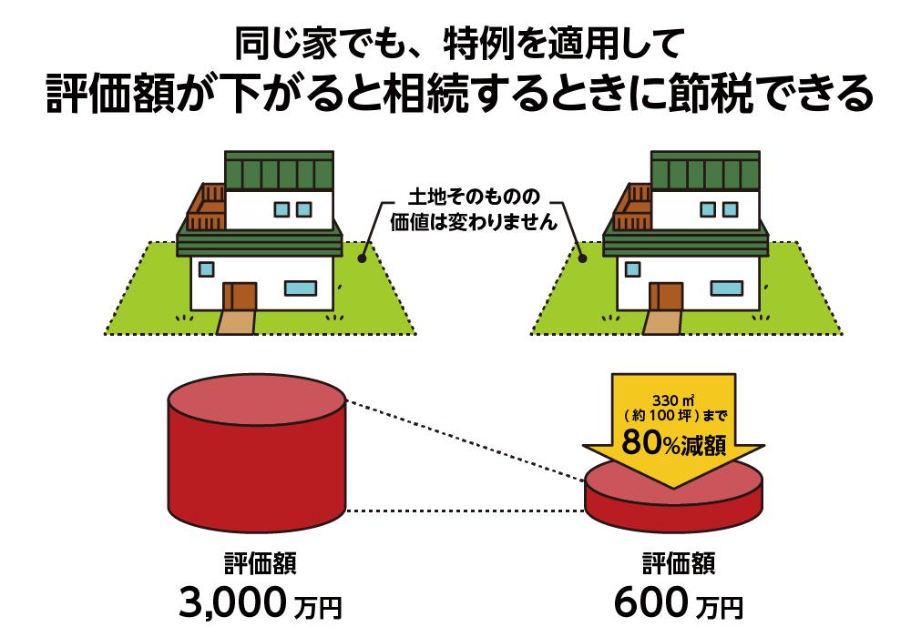 小規模宅地等の特例で評価額3,000万円の土地の評価が下がるイメージ