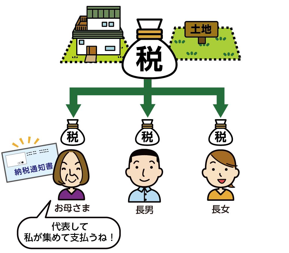 固定資産税を連帯納付で支払うイメージ