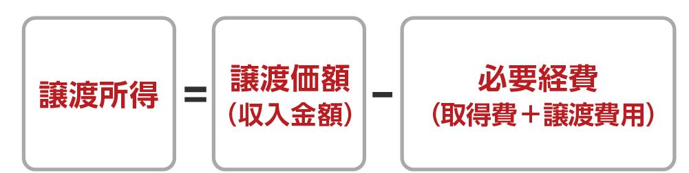 一般的な譲渡所得の計算式