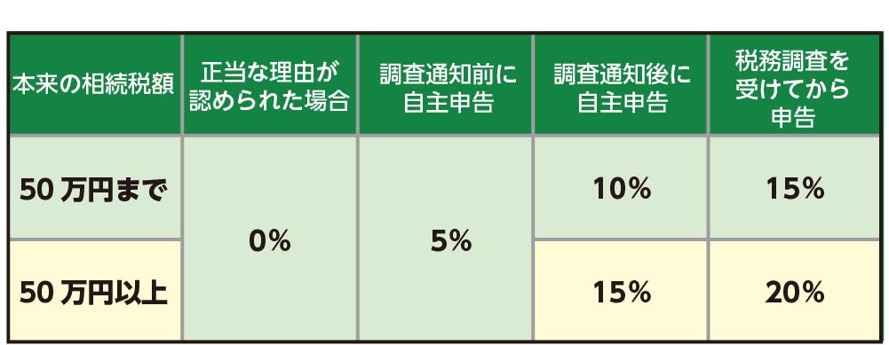 無申告加算税の税率表