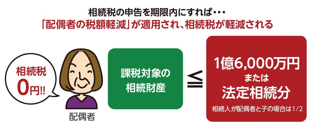 配偶者の税額軽減控除を使う場合は申告が必要