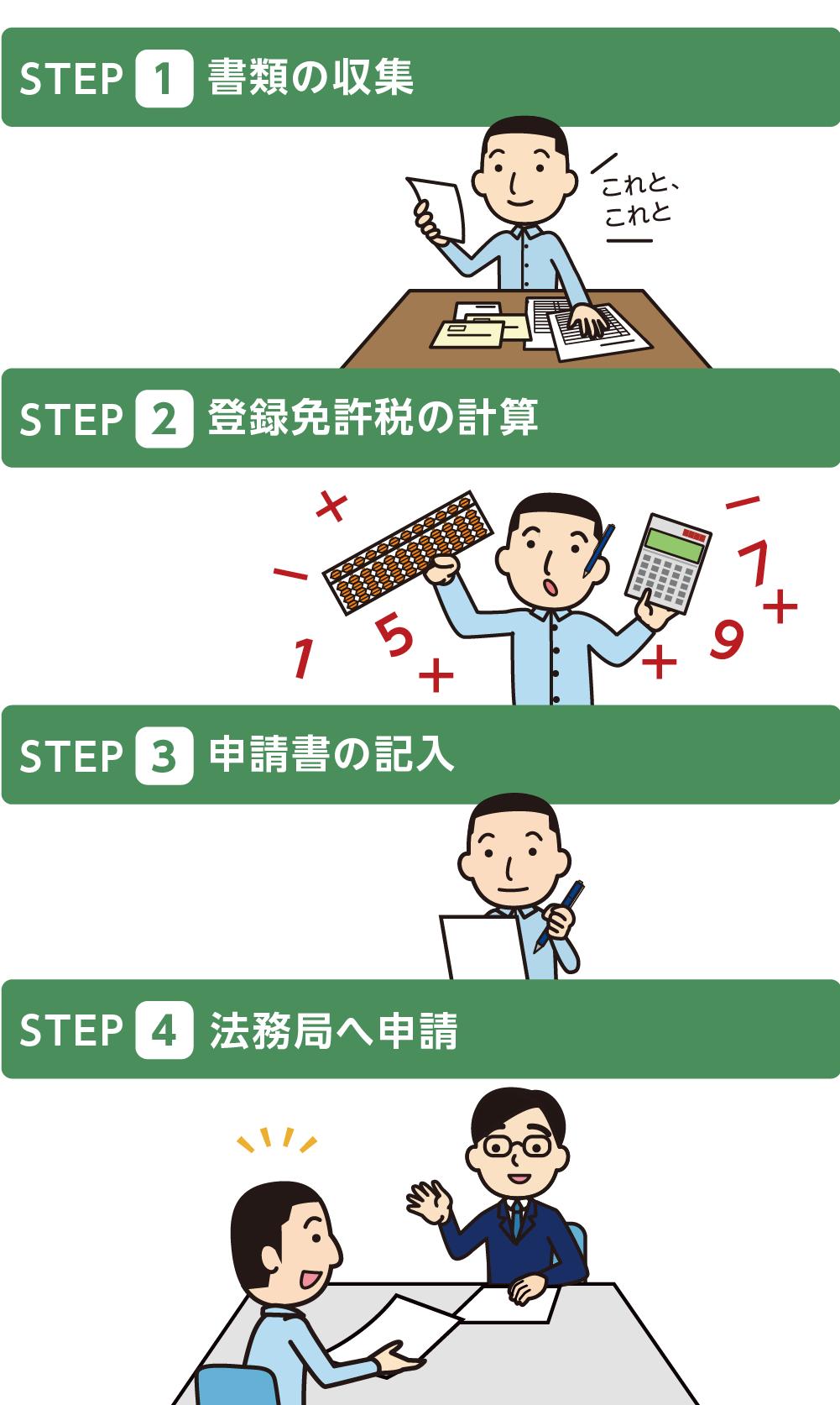 相続登記を自分で行う4つのステップ