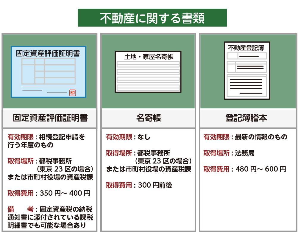 不動産に関する書類