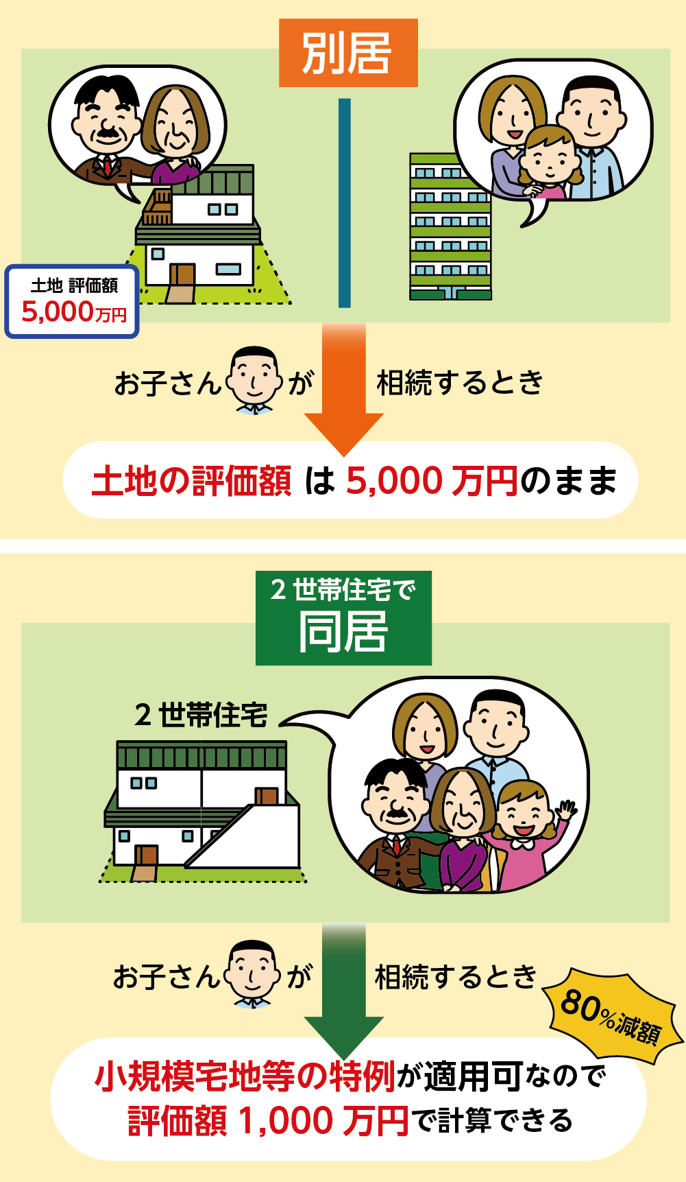 小規模宅地等の特例を使うことで土地の評価が80%減額される