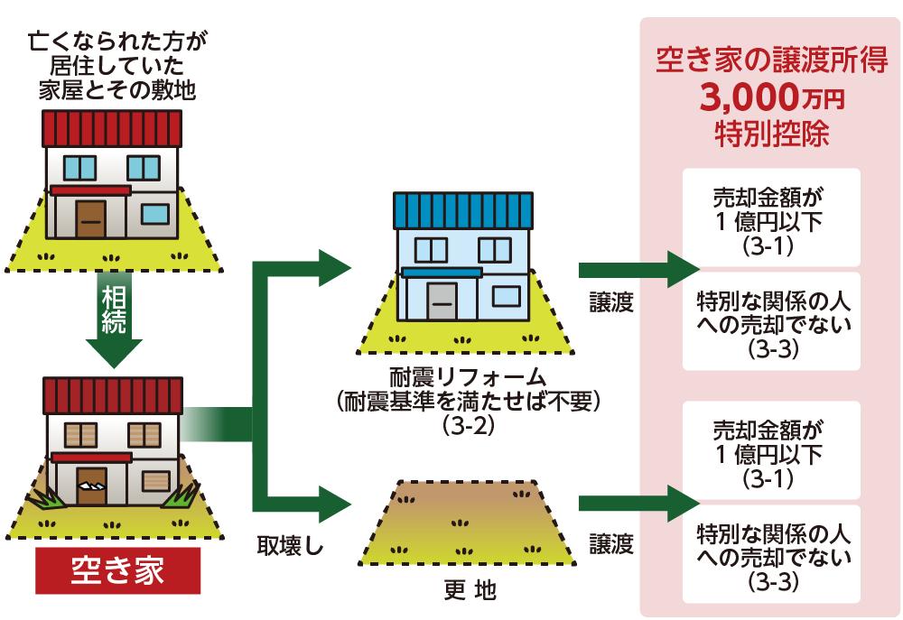 相続した空き家を売却するときに特例の適用を受けるイメージ
