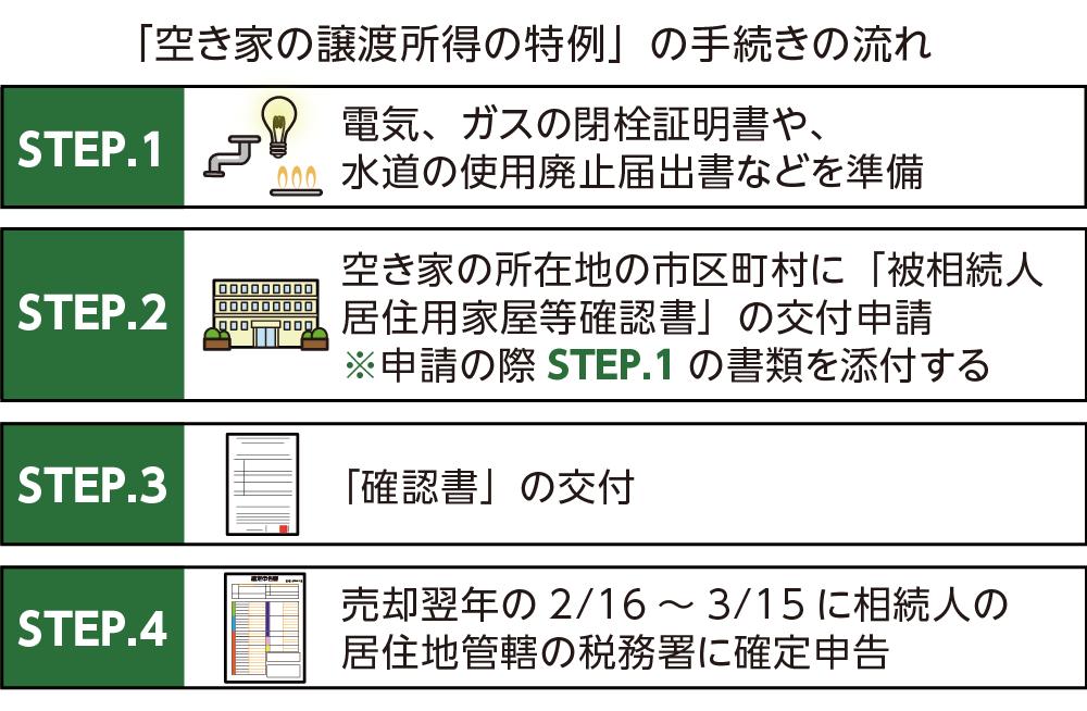 特例を受けるための4つのステップ