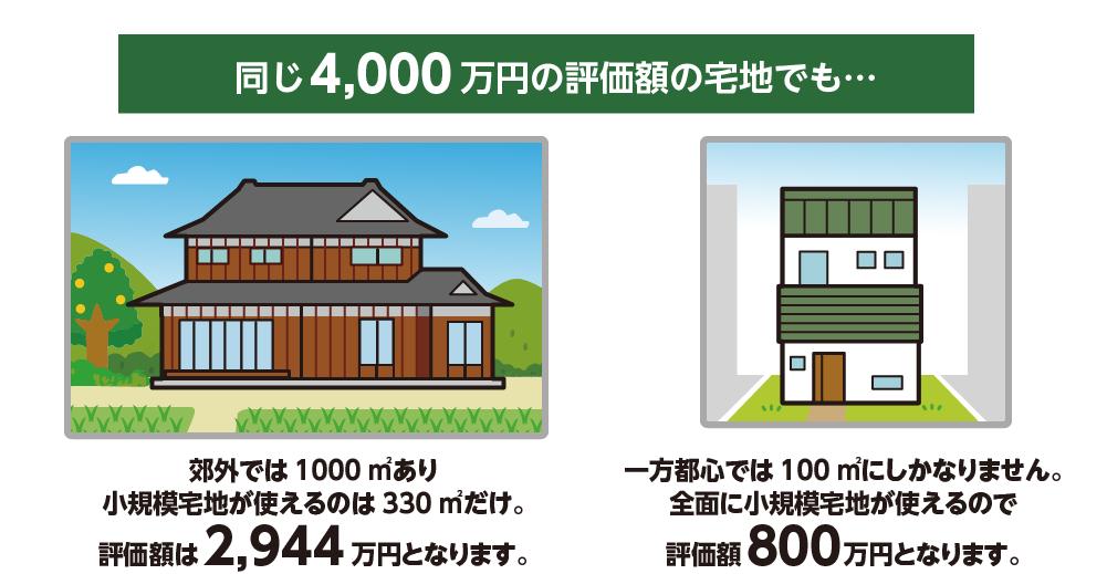 郊外から都心へ自宅を買い替えることで特例をフルに活用できる