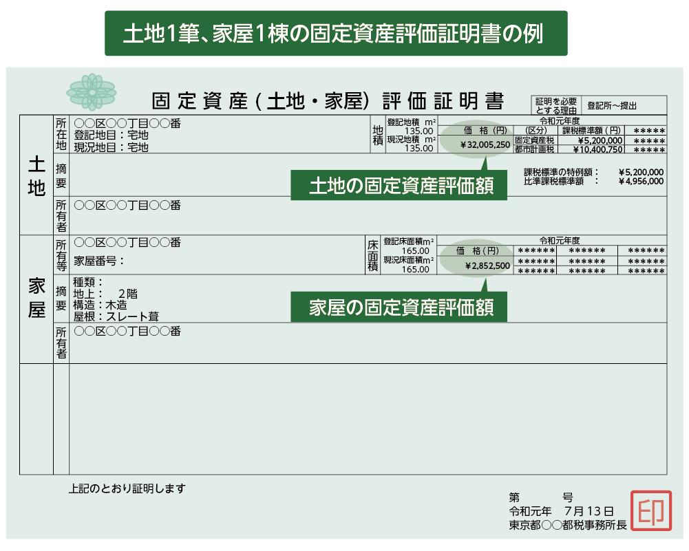 固定資産税課税証明書