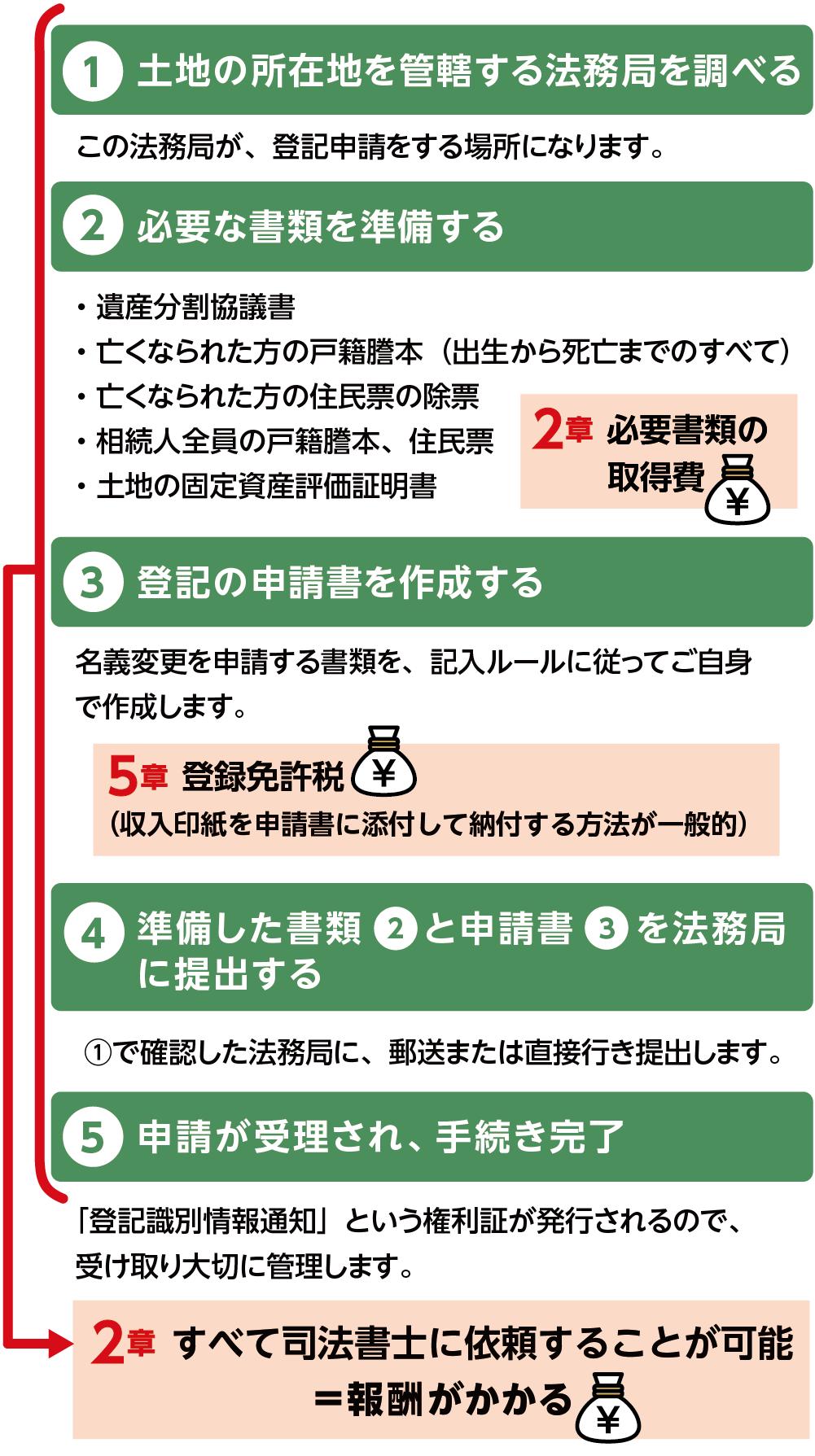 相続登記をするための5つのステップと費用