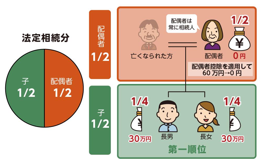 配偶者と子ども2人の場合の各相続人の納税額