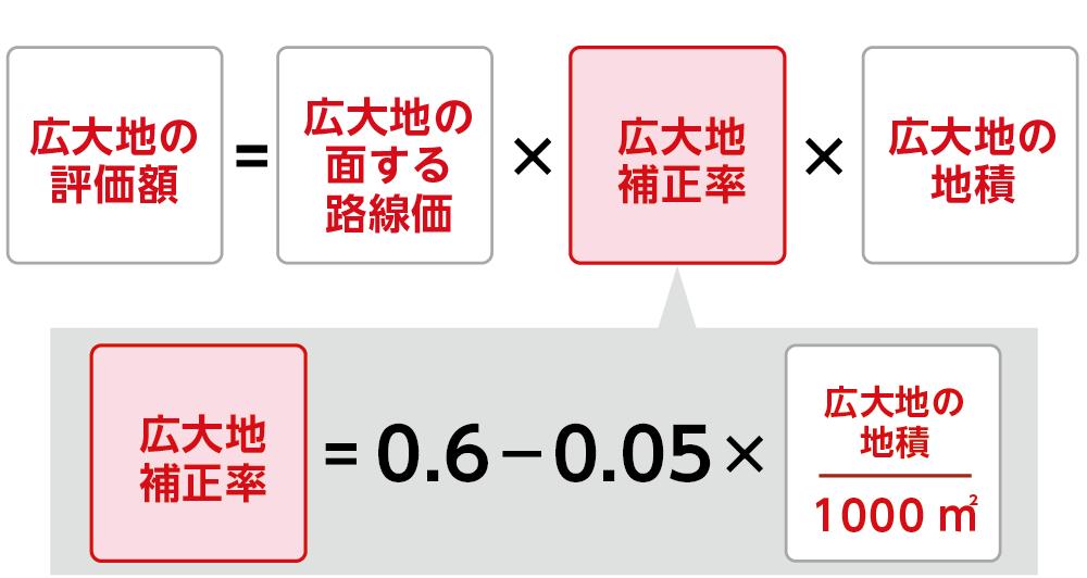 広大地の評価額の計算方法