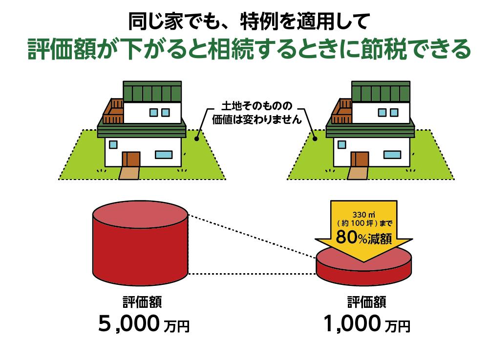 小規模宅地の特例が適用される場合がある