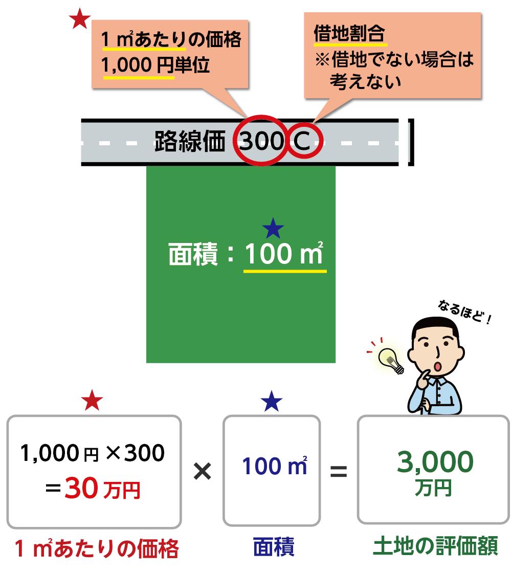 土地の評価額の計算方法