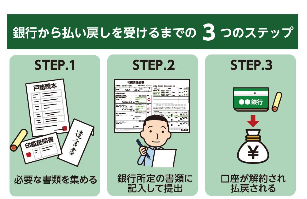 銀行から払い戻しを受けるまでの3つのステップ
