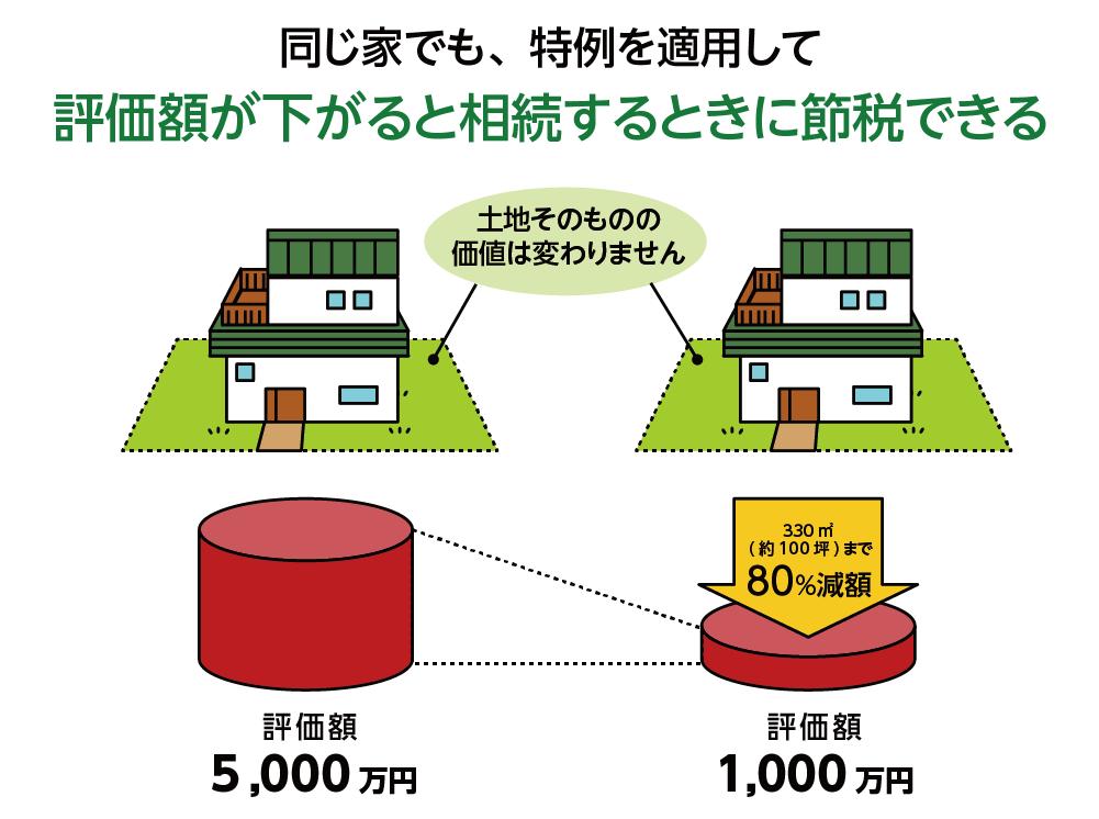 「小規模宅地等の特例」で評価額5,000万円の実家が80%減額される