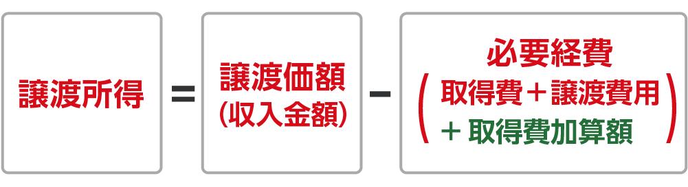 取得費加算の特例を適用した場合の譲渡所得の計算式
