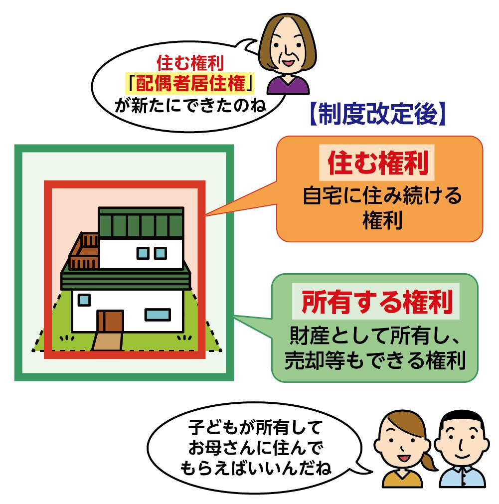 所有権と居住権の関係
