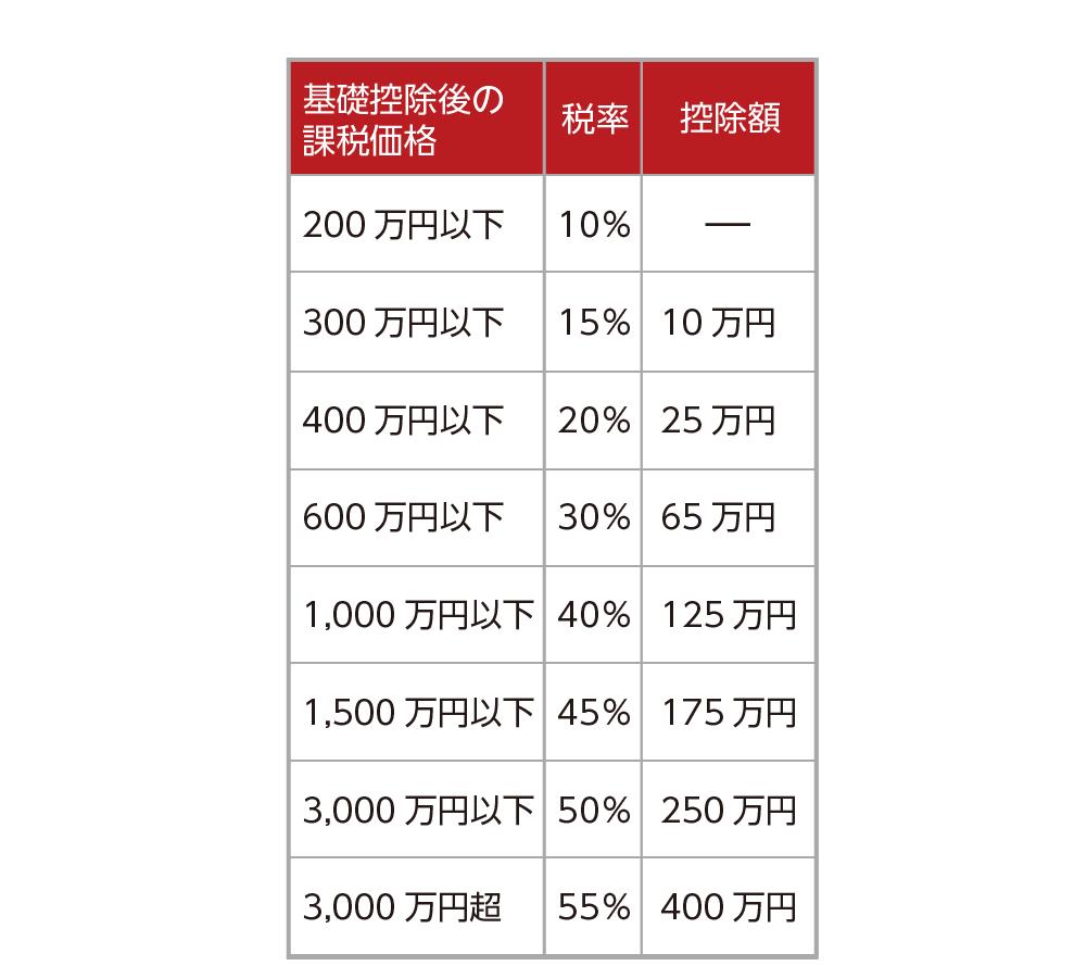 贈与税の税率表(一般税率)