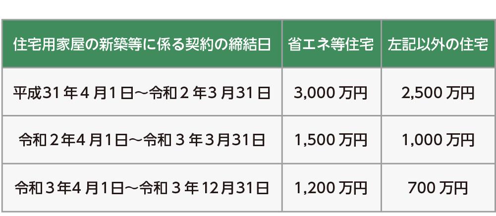住宅資金贈与の非課税枠(国税庁HPより抜粋)
