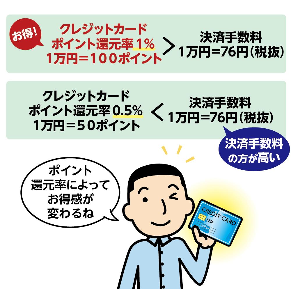 クレジットカードのポイント還元率と決済手数料