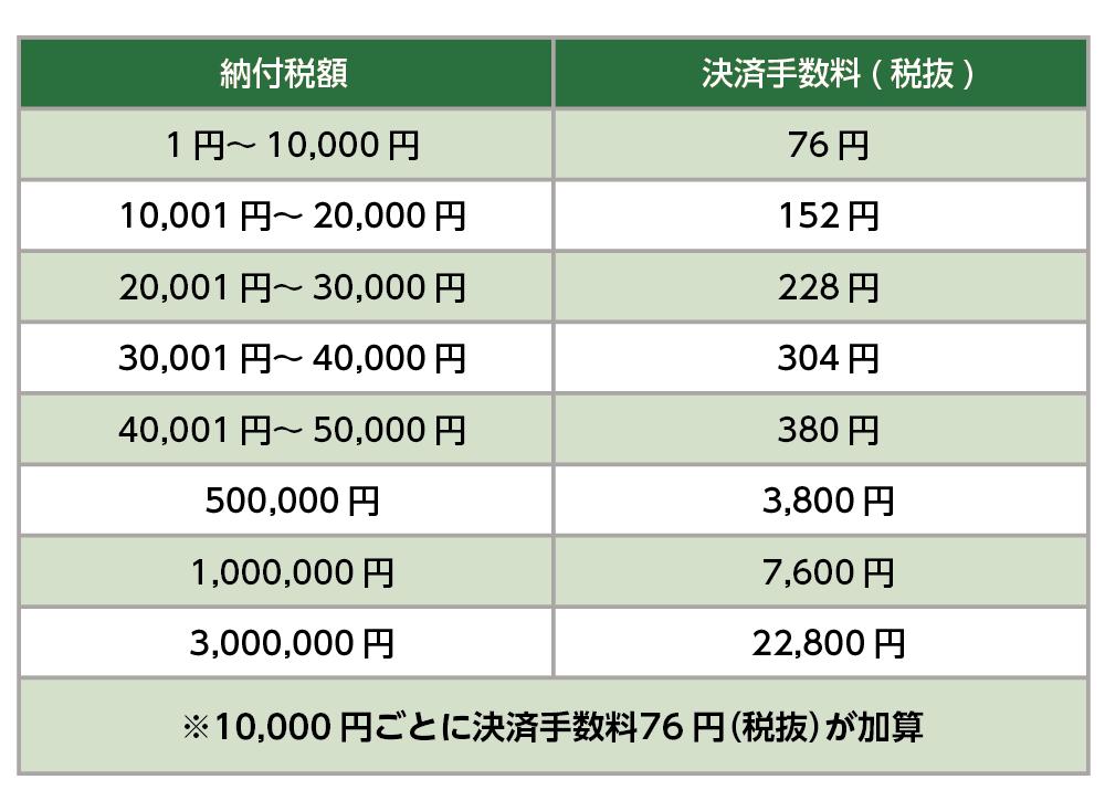 クレジットカード納付の決済手数料一覧