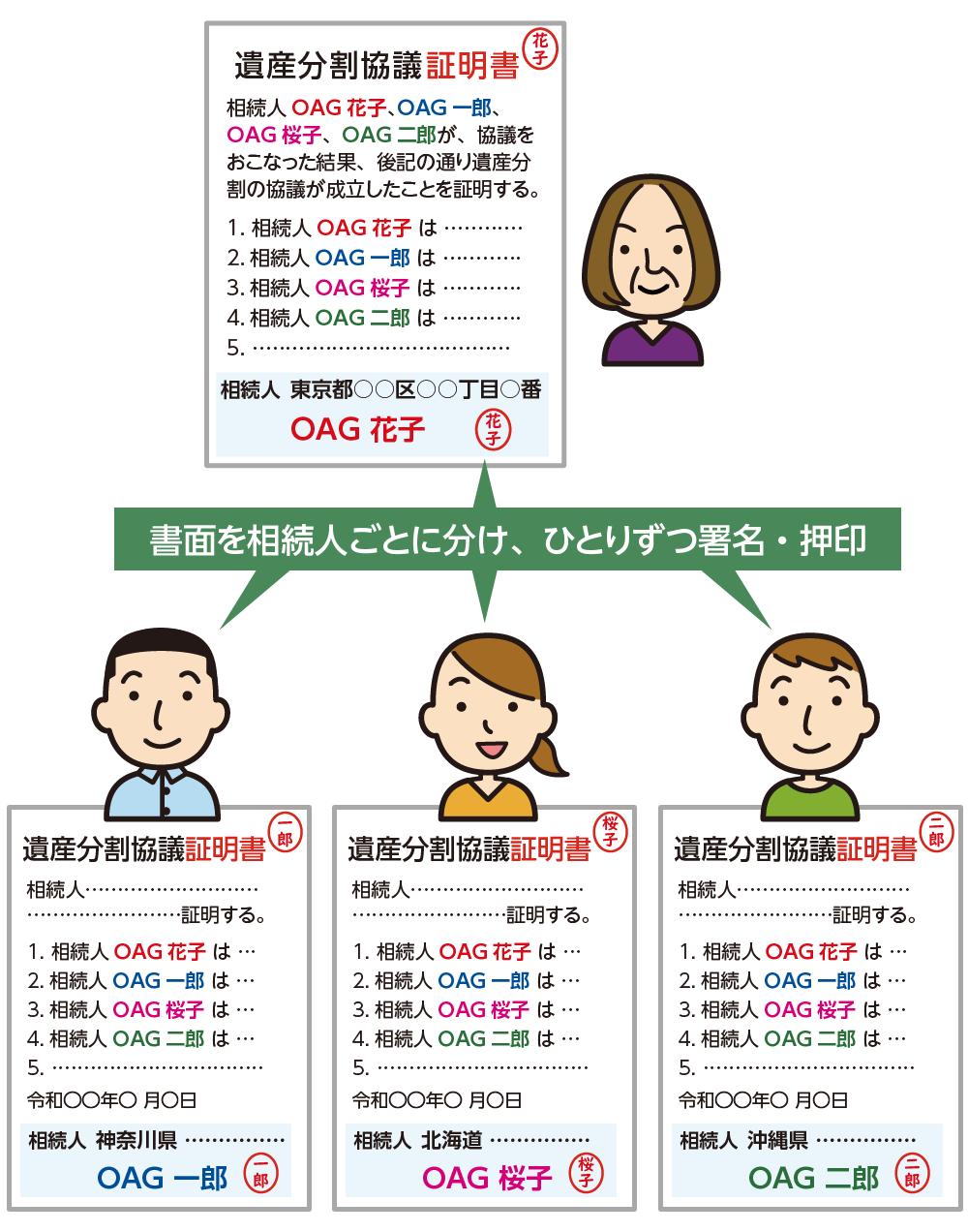 相続人ごとに作成された遺産分割協議証明書