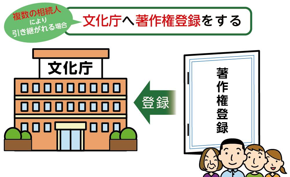 文化庁へ著作権登録をするイメージ