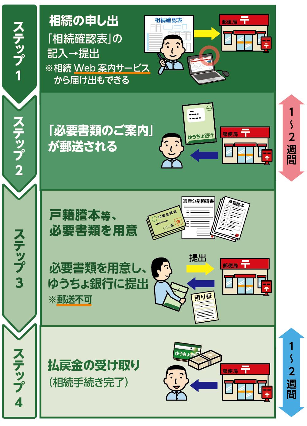 ゆうちょ銀行の相続手続き4つのステップ
