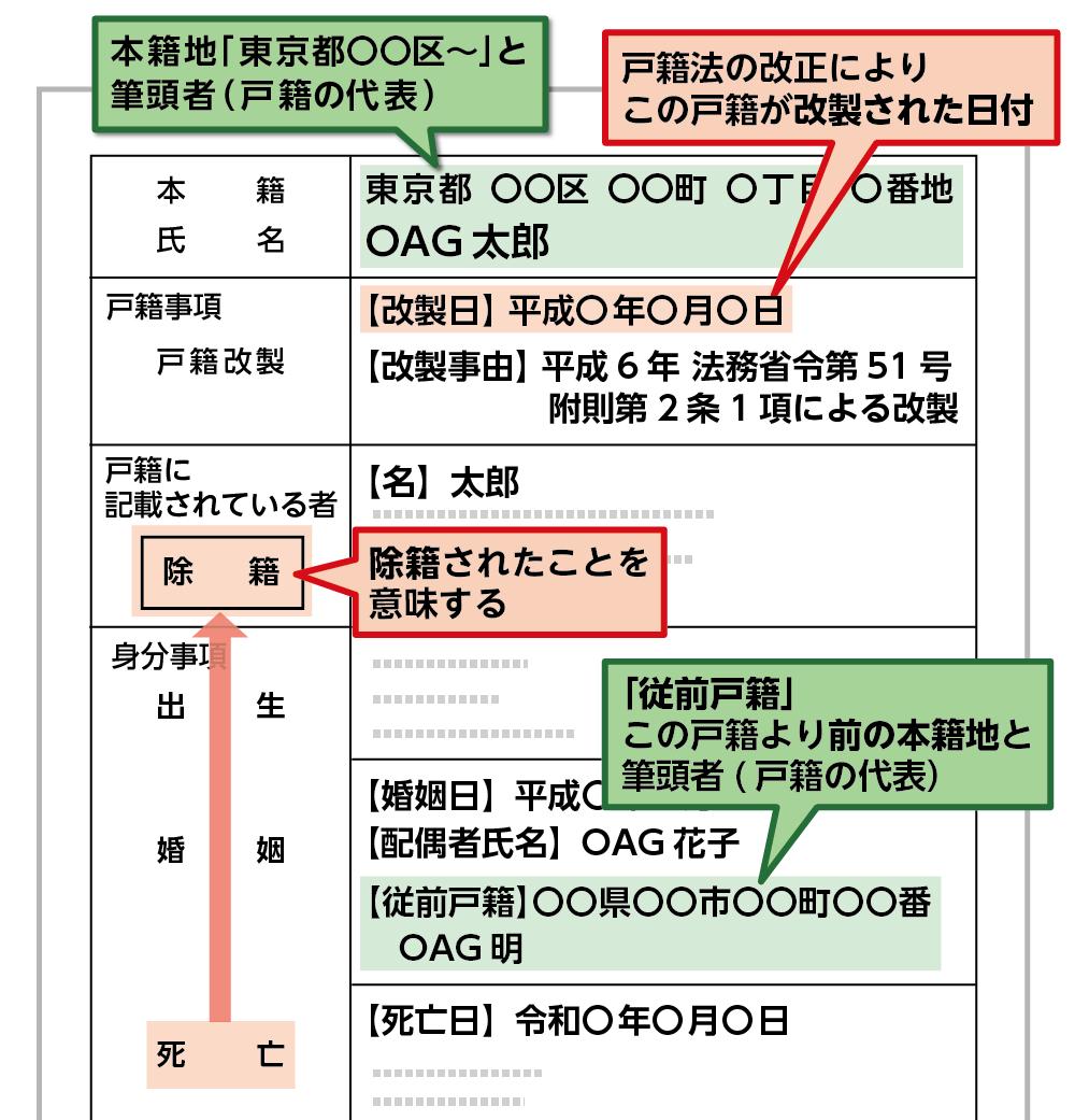 ンピュータ化された除籍謄本の例
