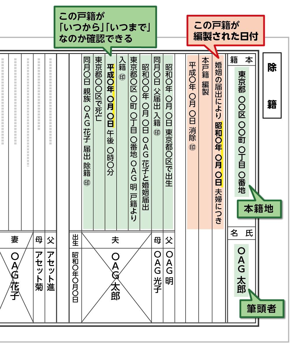 ンピュータ化される前の除籍謄本の例